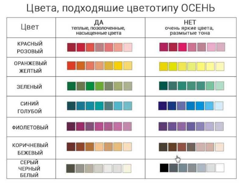 Оттенки для цветотипа Осень