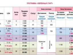 """Программа Avon """"Уверенный старт"""": 100 000 грн за 5 шагов"""