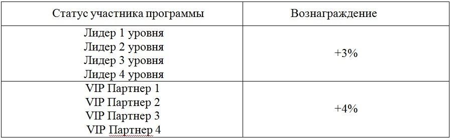 Программа AVON Лидерская модель